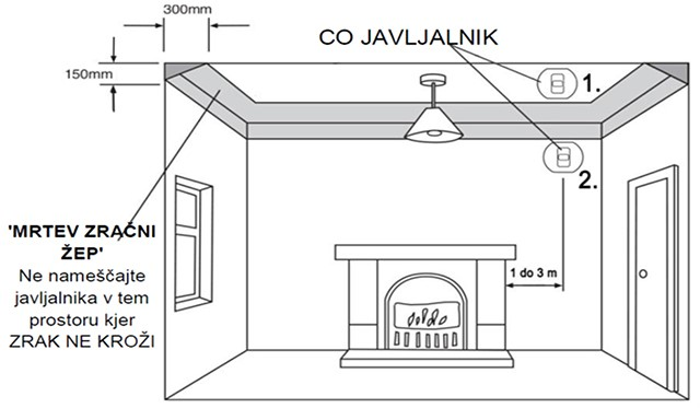 Priporočena namestitev v prostoru s kurilno napravo na stropu (1.), če to ni mogoče pa alternativna izbira na steni (2.).